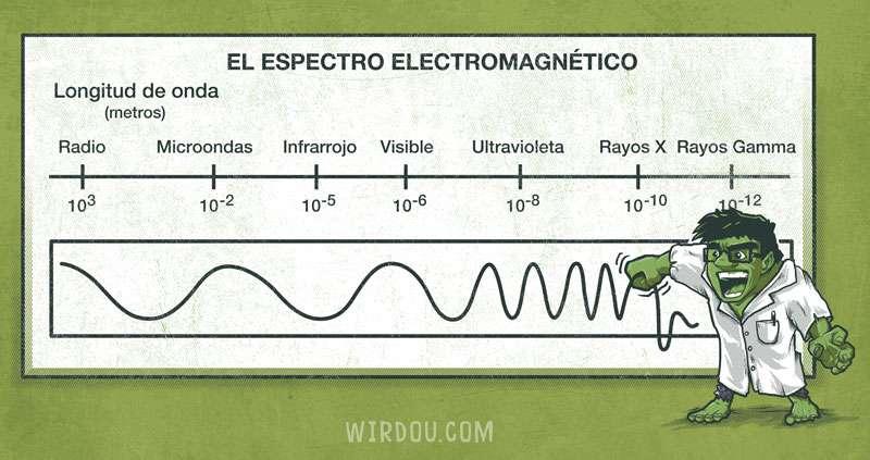 espectro electromagnético, hulk, marvel, vengadores, ondas, rayos gamma, longitud de onda