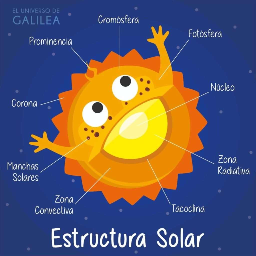 Estructura interna del Sol y sus partes.