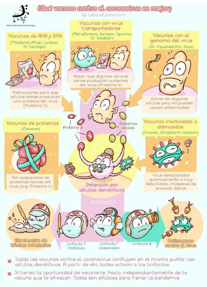 todas las vacunas covid19 comic 2